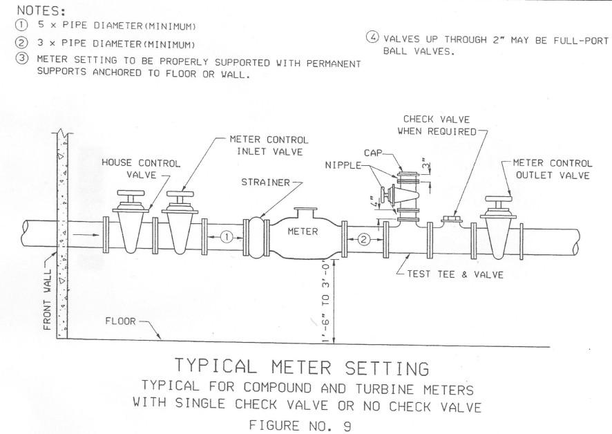water meter setting