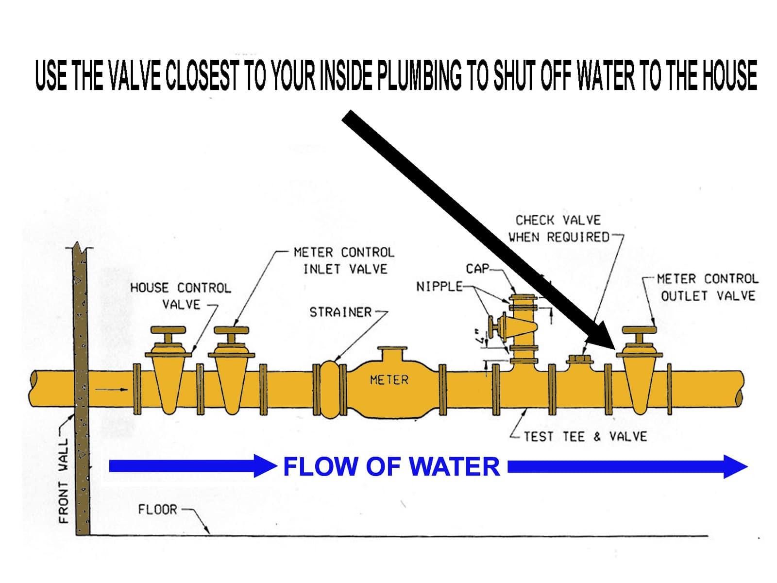 shut water to house