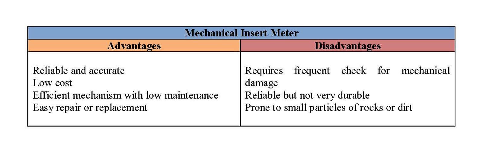 mechanical water meters