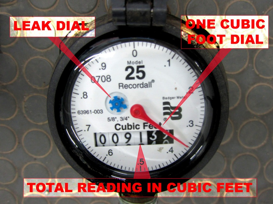 reading a meter