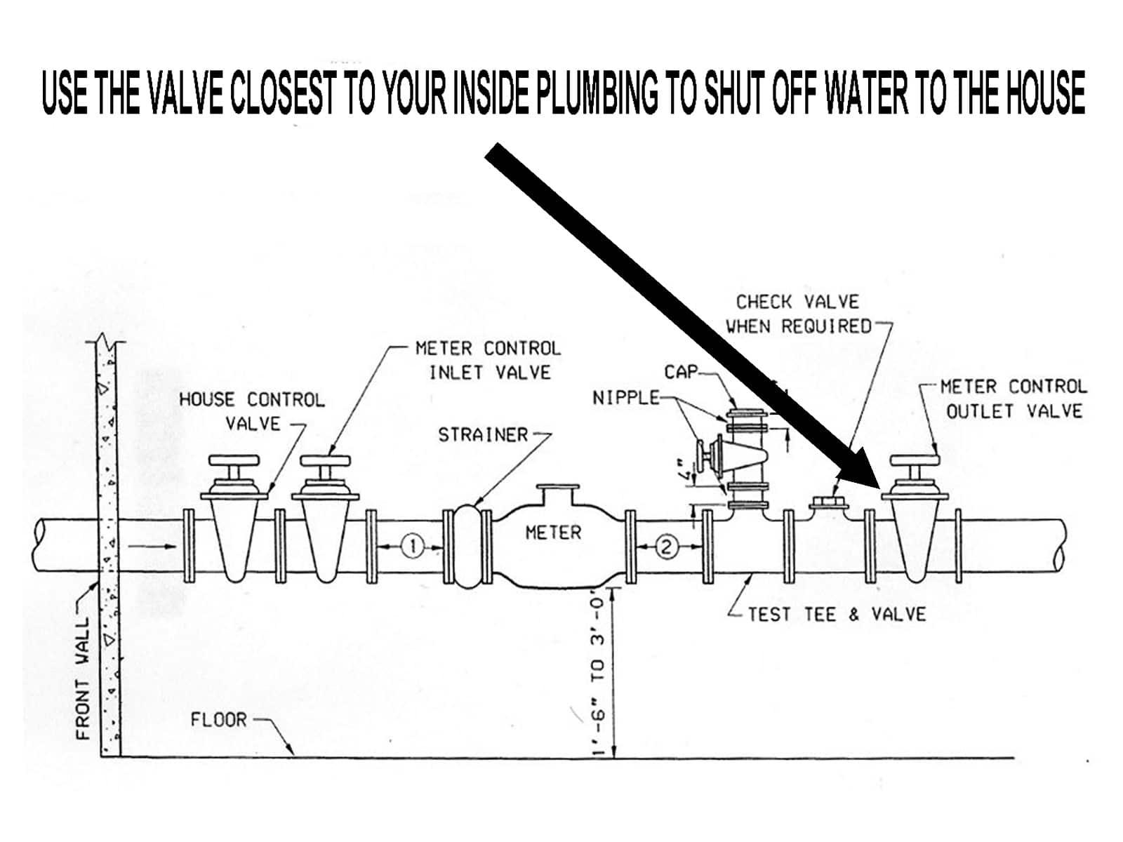 close a water shut off valve